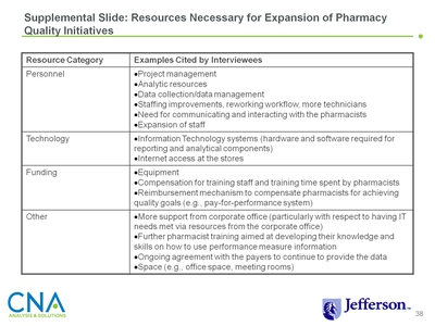 Supplemental Slide: Resources Necessary for Expansion of Pharmacy Quality Initiatives