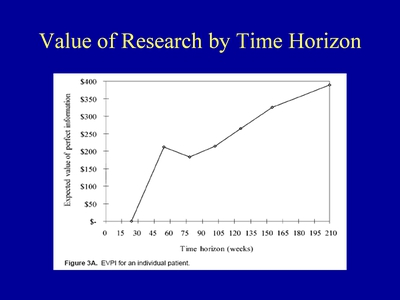 Slide 10. Value of Research by Time Horizon