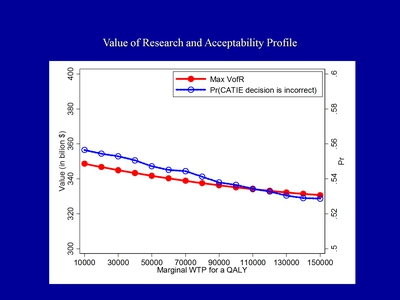 Slide 22. Value of Research and Acceptability Profile
