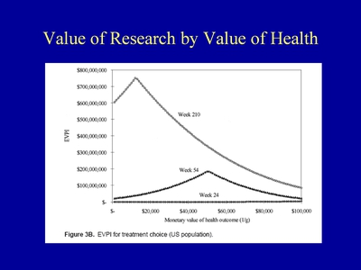 Slide 9. Value of Research by Value of Health