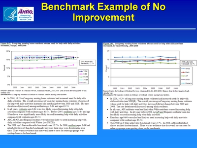 Slide 10. Benchmark Example of No Improvement