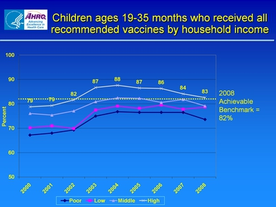 Slide 11. Children ages 19-35 months who received all recommended vaccines by household income