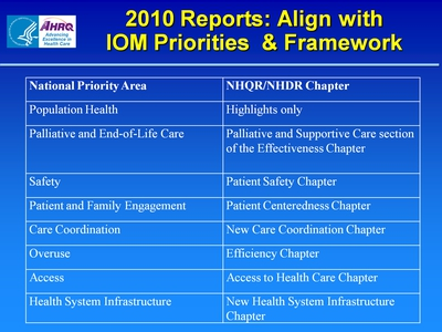 Slide 3. 2010 Reports: Align with IOM Priorities and Framework