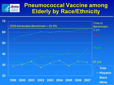 Slide 7. Pneumococcal Vaccine among Elderly by Race/Ethnicity
