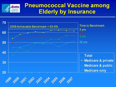 Slide 8. Pneumococcal Vaccine among Elderly by Insurance