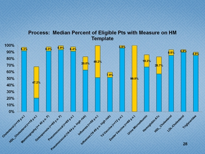 Slide 28. Process:  Median Percent of Eligible Patients with Measure on HM Template