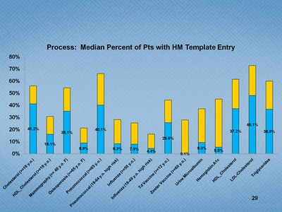 Slide 29. Process: Median Percent of Patients with HM Template Entry