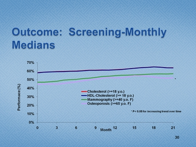 Slide 30. Outcome: Screening-Monthly Medians
