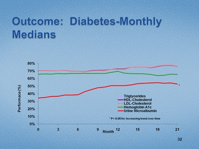 Slide 32. Outcome: Diabetes-Monthly Medians