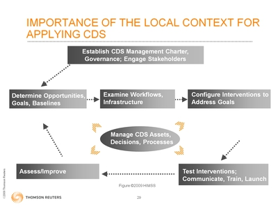 Slide 29. Importance of the Local Context for Applying CDS