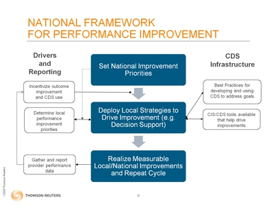 Slide 6. National Framework for Performance Improvement