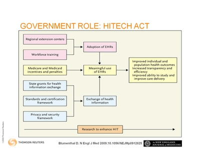 Slide 8. Government Role: HITECH Act