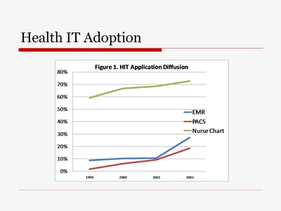Health IT Adoption