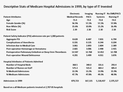Descriptive Statistics of Medicare Hospital Admissions in 1999, by type of IT Invested