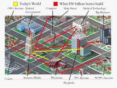 Today's World vs. What $30 billion better build