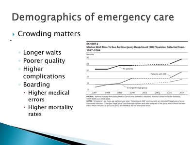 Demographics of emergency care