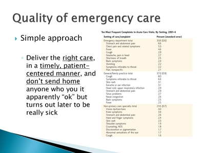 Quality of emergency care