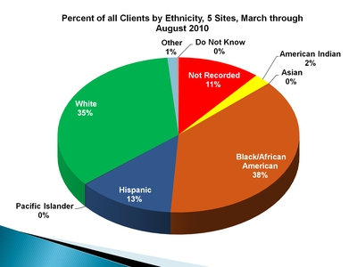 Percent of all Clients by Ethnicity, 5 Sites, March through August 2010