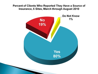 Percent of Clients Who Reported They Have a Source of Insurance, 5 Sites, March through August 2010