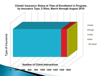 Clients' Insurance Status at Time of Enrollment in Program, by Insurance Type, 5 Sites, March through August 2010