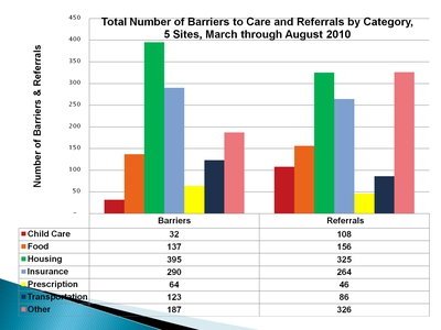 Total Number of Barriers to Care and Referrals by Category, 5 Sites, March through August 2010