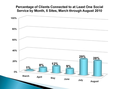 Percentage of Clients Connected to at Least One Social Service by Month, 5 Sites, March through August 2010