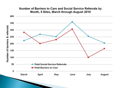 Number of Barriers to Care and Social Service Referrals by Month, 5 Sites, March through August 2010
