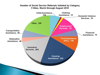 Number of Social Service Referrals Initiated by Category, 5 Sites, March through August 2010