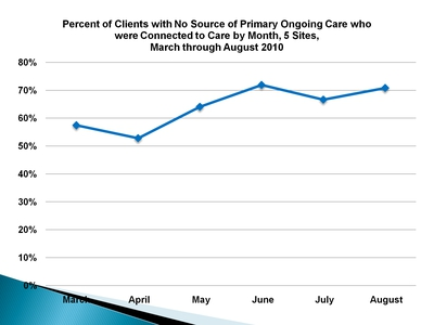 Percent of Clients with No Source of Primary Ongoing Care who were Connected to Care by Month, 5 Sites, March through August 2010