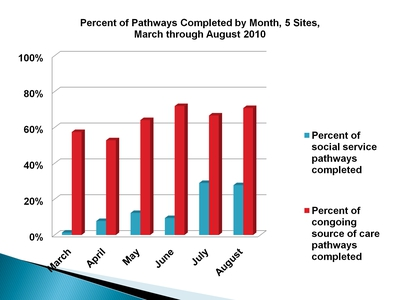 Percent of Pathways Completed by Month, 5 Sites, March through August 2010