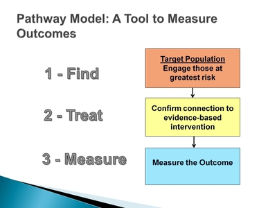 Pathway Model: A Tool to Measure Outcomes