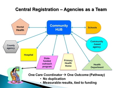 Central Registration-Agencies as a Team