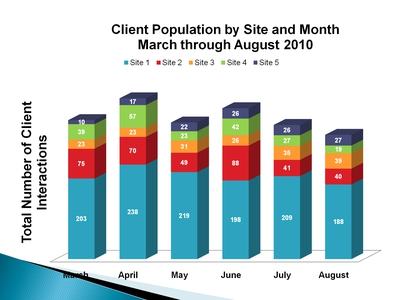Client Population by Site and Month March through August 2010