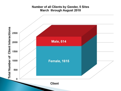 Number of all Clients by Gender, 5 Sites March through August 2010