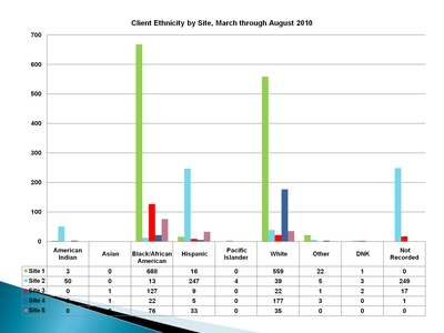 Client Ethnicity by Site, March through August 2010