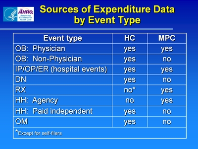 Sources of Expenditure Data By Event Type