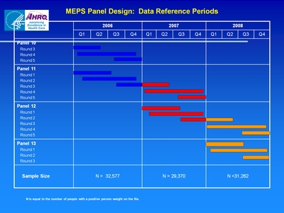 MEPS Panel Design: Data Reference Periods
