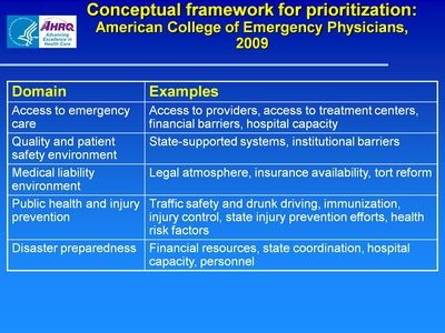 Conceptual framework for prioritization: American College of Emergency Physicians, 2009