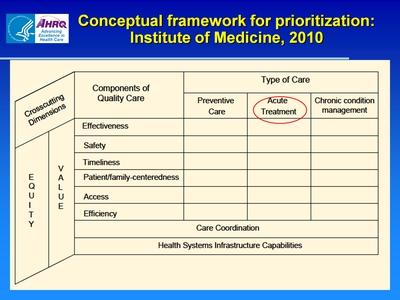 Conceptual framework for prioritization: Institute of Medicine, 2010
