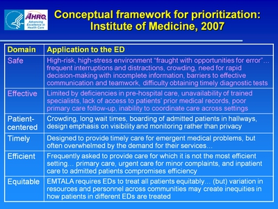 Conceptual framework for prioritization: Institute of Medicine, 2007