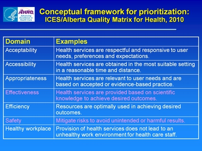 Conceptual framework for prioritization: ICES/Alberta Quality Matrix for Health, 2010