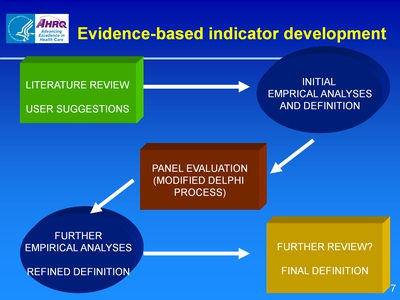 Evidence-based indicator development