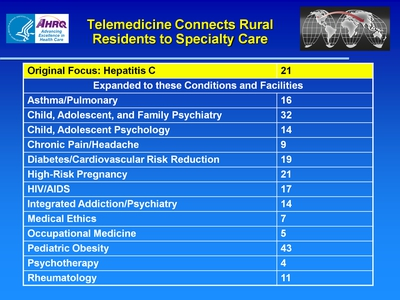 Slide 15. Telemedicine Connects Rural Residents to Specialty Care