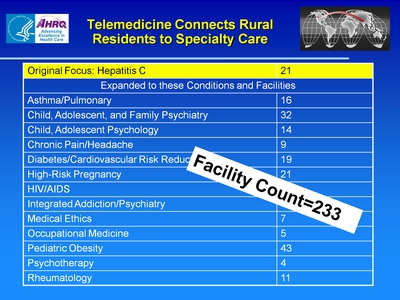 Slide 16. Telemedicine Connects Rural Residents to Specialty Care