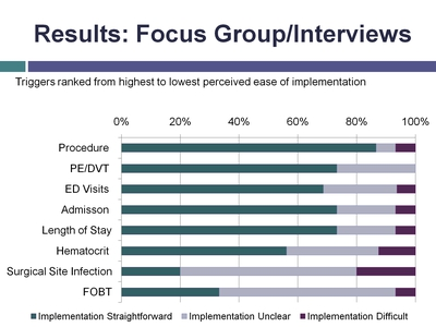 Results: Focus Group/Interviews