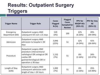 Results: Outpatient Surgery Triggers