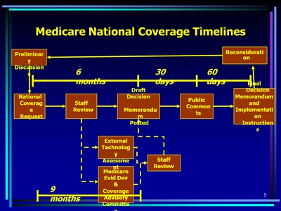 Medicare National Coverage Timelines