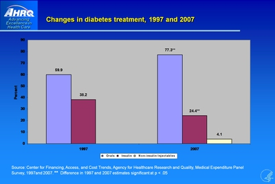 Changes in diabetes treatment, 1997 and 2007