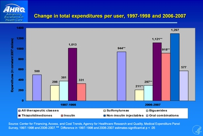 Change in total expenditures per user, 1997-1998 and 2006-2007