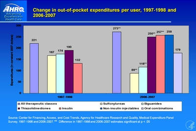 Change in out-of-pocket expenditures per user, 1997-1998 and 2006-2007